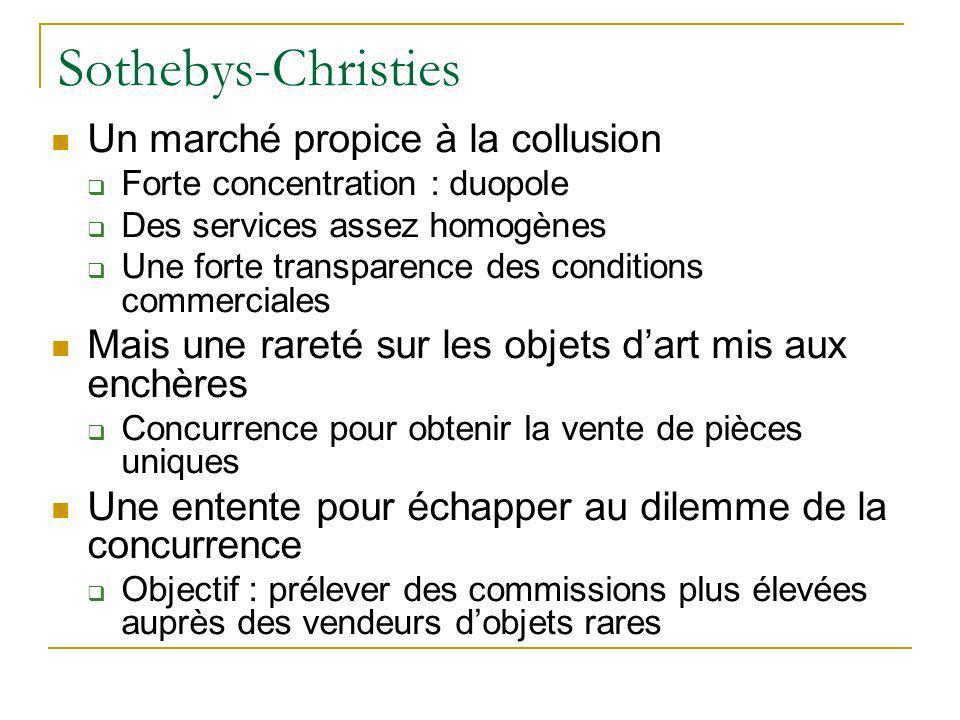 Sothebys-Christies Un marché propice à la collusion Forte concentration : duopole Des services assez homogènes Une forte transparence des conditions c
