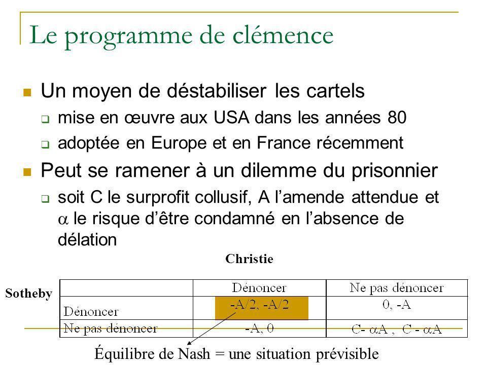 Le programme de clémence Un moyen de déstabiliser les cartels mise en œuvre aux USA dans les années 80 adoptée en Europe et en France récemment Peut s