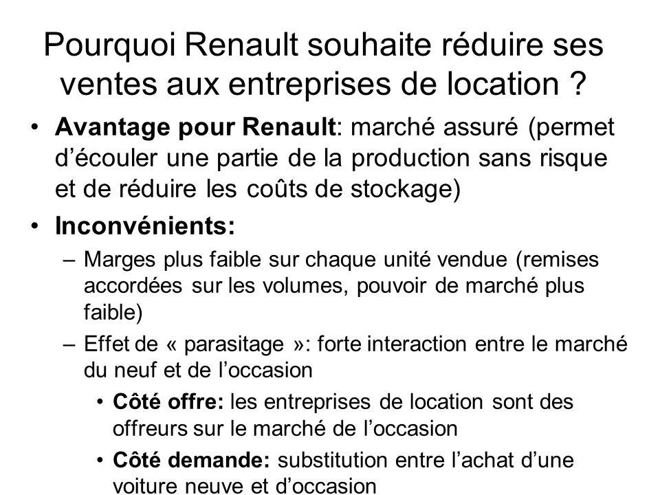 Pourquoi Renault souhaite réduire ses ventes aux entreprises de location ? Avantage pour Renault: marché assuré (permet découler une partie de la prod