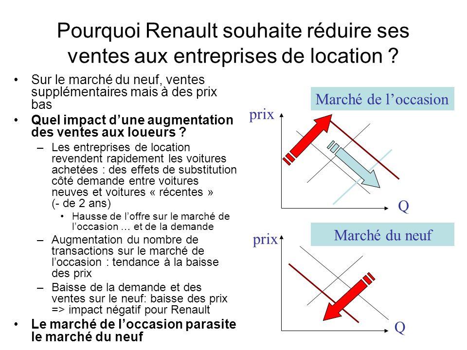 Pourquoi Renault souhaite réduire ses ventes aux entreprises de location ? Sur le marché du neuf, ventes supplémentaires mais à des prix bas Quel impa