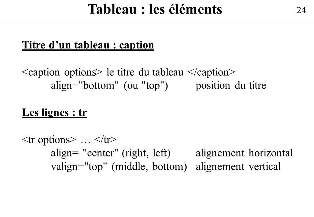 24 Tableau : les éléments Titre dun tableau : caption le titre du tableau align=