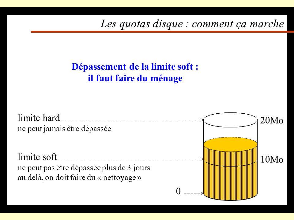 Les quotas disque Lespace disque est limité Essentiellement à cause : –de la faisabilité –du coût (direct, induit) Lespace alloué est en général suffi
