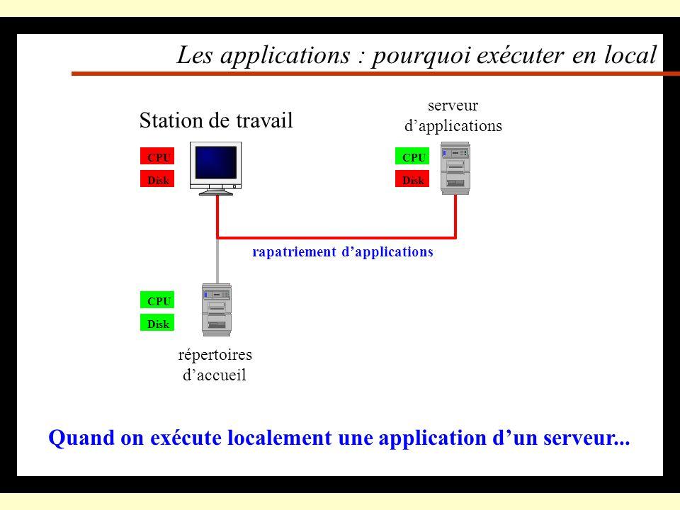 Les applications : pourquoi exécuter en local Quand on utilise son répertoire daccueil... CPU Disk Station de travail Disk répertoires daccueil CPU Di