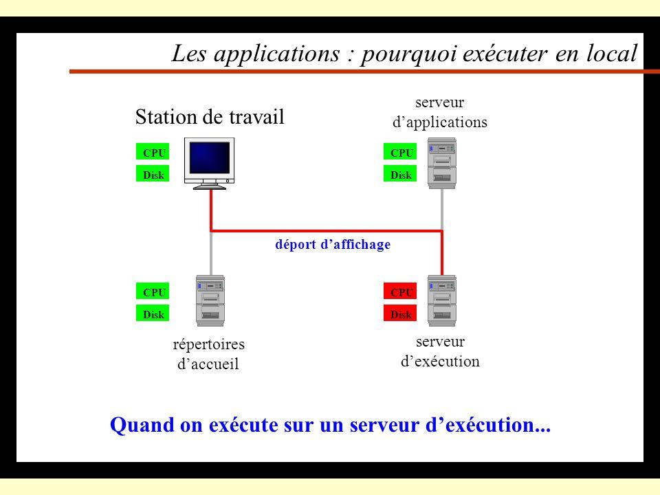 Les applications : pourquoi exécuter en local Quand on exécute localement une application dun serveur... CPU Disk Station de travail Disk répertoires