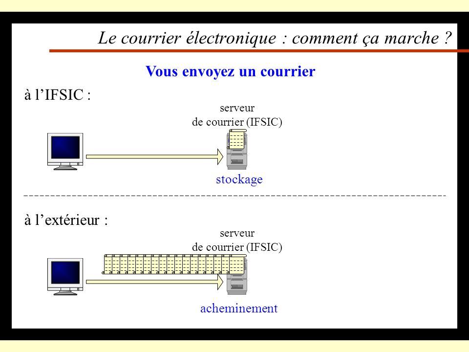 Le courrier électronique : comment ça marche ? serveur de courrier (IFSIC) à lIFSIC : Vous envoyez un courrier stockage serveur de courrier (IFSIC) à