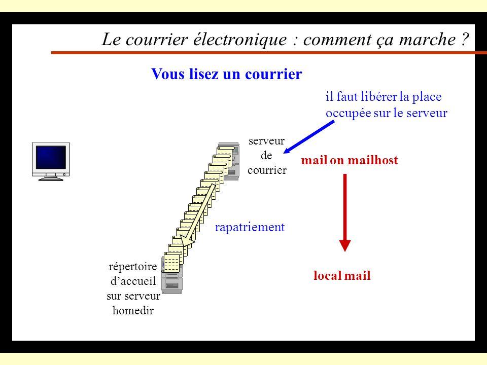 Le courrier électronique : comment ça marche ? Vous lisez un courrier serveur de courrier il faut libérer la place occupée sur le serveur répertoire d