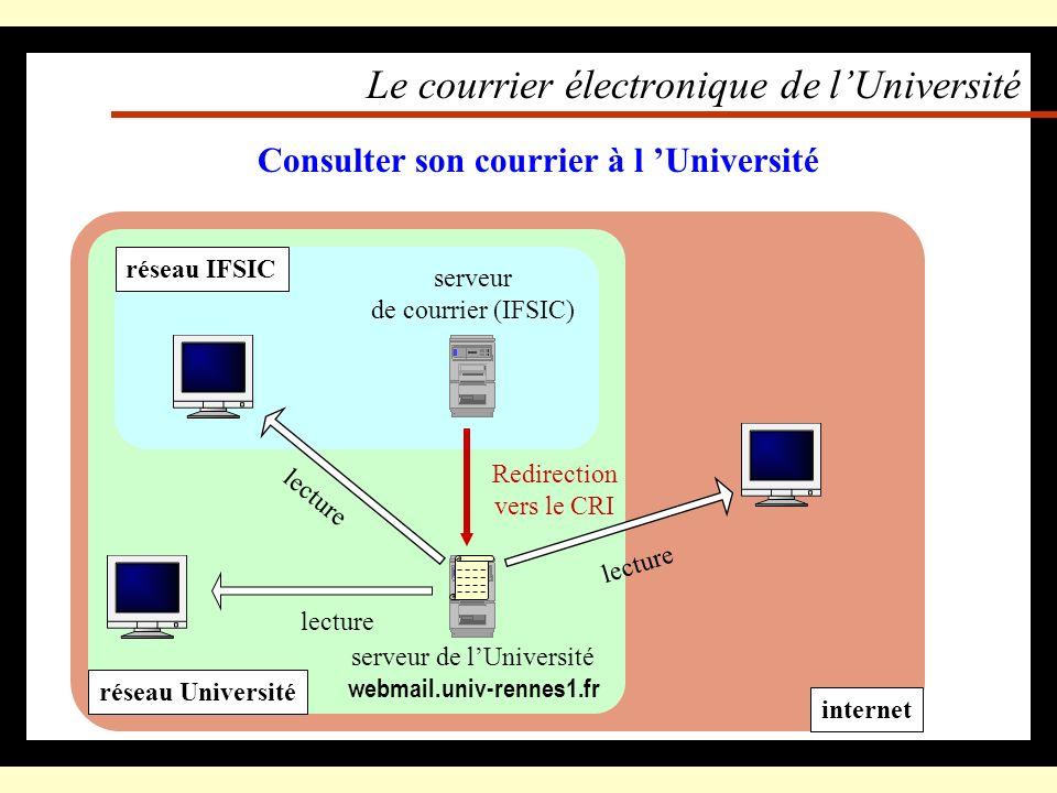 Le courrier électronique de lUniversité Une deuxième boite à lettres (adresse) : – Breton.XXXXX@etudiant.univ-rennes1.fr Valable pendant toute la scol
