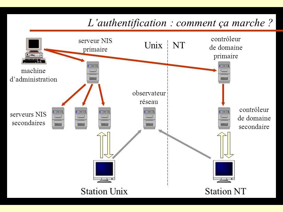 Le premier service : lauthentification Permet de se connecter Effectuée par des serveurs (dauthentification) contrôleur de domaine serveur NIS accord