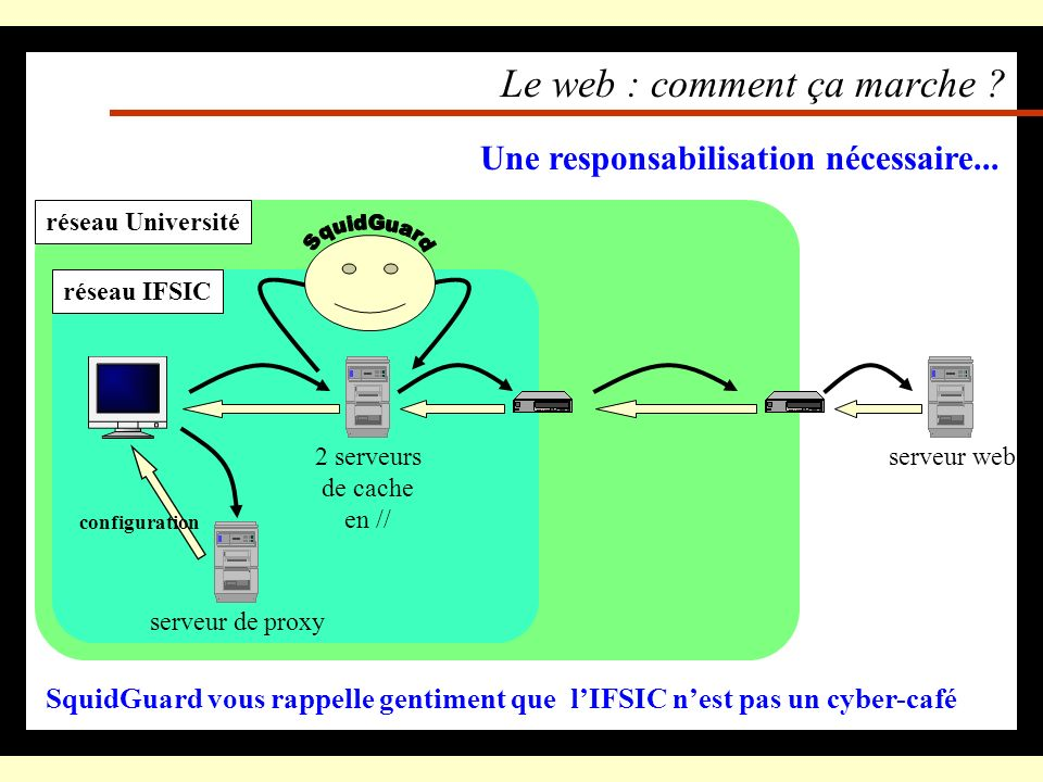 réseau Universitéréseau IFSIC Le web : comment ça marche ? serveur web Heureusement, il existe un serveur de proxy 2 serveurs de cache en // La config