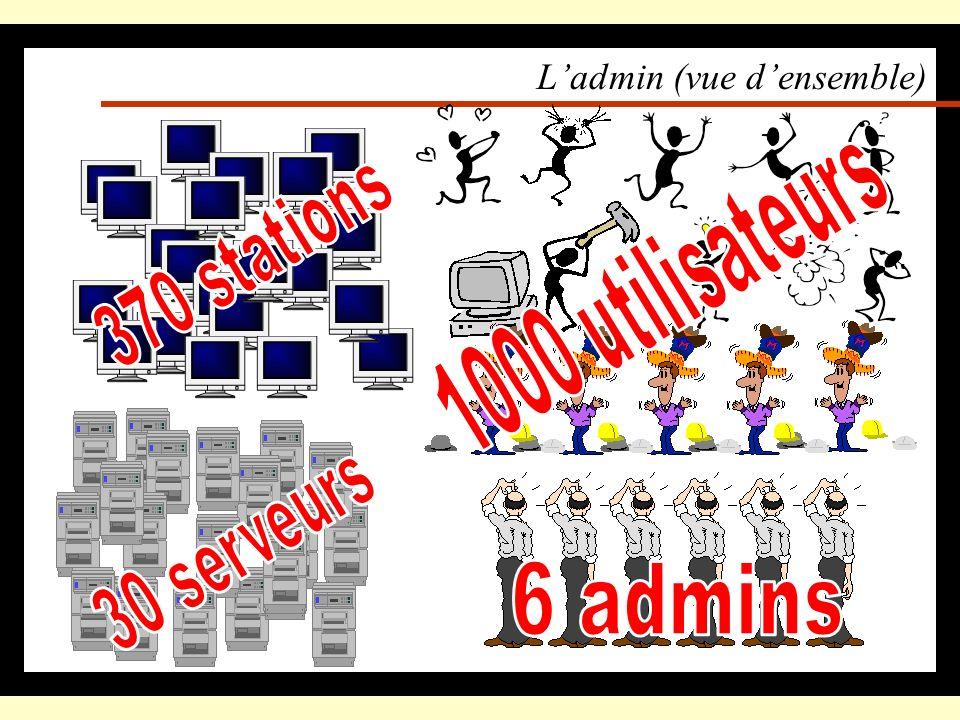 Ladmin (léquipe) Pierre-Antoine ANGELINI réseau Pascal AUBRY développement, outils communication Stéphane AYELLO Solaris Ambroise DIASCORN maintenance