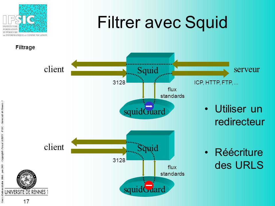 Cours d administration Web - juin 2001 - Copyright© Pascal AUBRY - IFSIC - Université de Rennes 1 16 Filtrer avec Squid 3128 squidGuard clientserveur Squid flux standards ICP, HTTP, FTP,...
