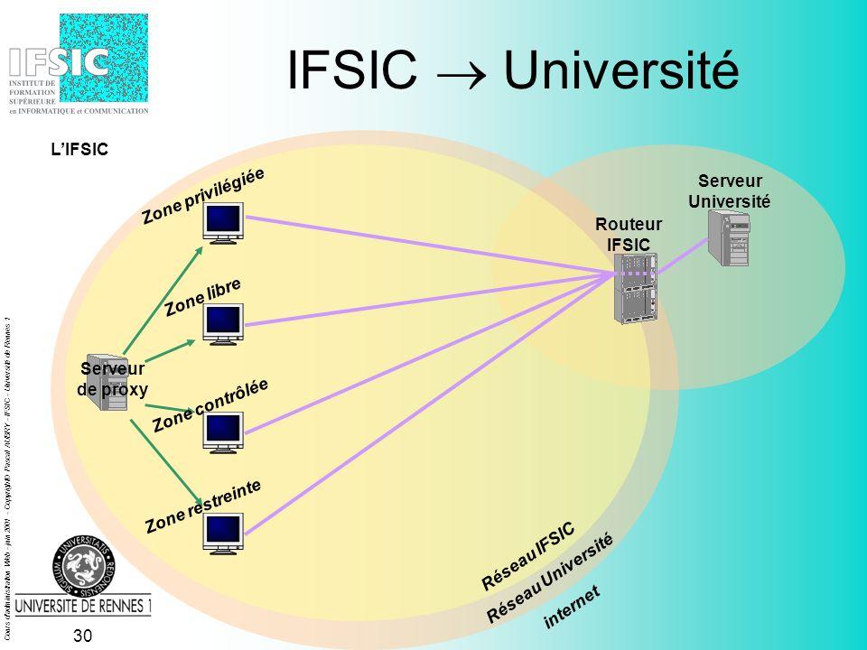 Cours d administration Web - juin 2001 - Copyright© Pascal AUBRY - IFSIC - Université de Rennes 1 29 IFSIC Serveur de proxy Réseau IFSIC Réseau Université Serveur IFSIC Zone privilégiée Zone libre Zone contrôlée Zone restreinte internet LIFSIC