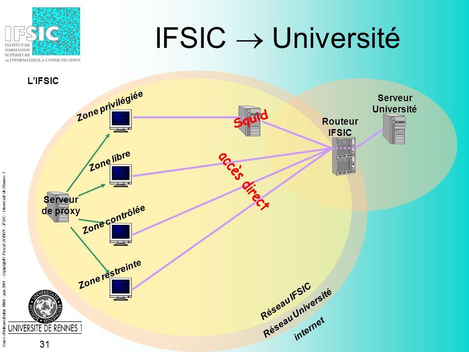 Cours d administration Web - juin 2001 - Copyright© Pascal AUBRY - IFSIC - Université de Rennes 1 30 IFSIC Université Serveur de proxy Réseau IFSIC Réseau Université Serveur Université Zone privilégiée Zone libre Zone contrôlée Zone restreinte internet LIFSIC Routeur IFSIC