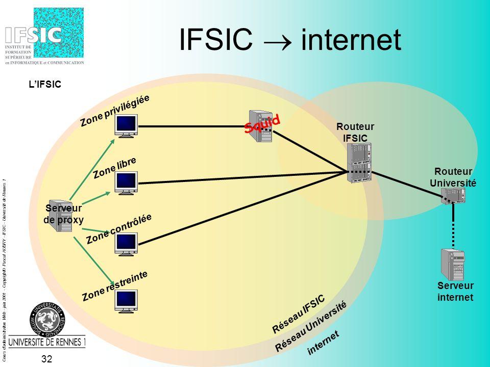 Cours d administration Web - juin 2001 - Copyright© Pascal AUBRY - IFSIC - Université de Rennes 1 31 IFSIC Université Serveur de proxy Réseau IFSIC Réseau Université Serveur Université Zone privilégiée Zone libre Zone contrôlée Zone restreinte internet LIFSIC Routeur IFSIC