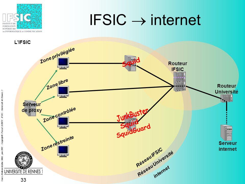 Cours d administration Web - juin 2001 - Copyright© Pascal AUBRY - IFSIC - Université de Rennes 1 32 Routeur IFSIC IFSIC internet Serveur de proxy Réseau IFSIC Serveur internet Réseau Université Routeur Université Zone privilégiée Zone libre Zone contrôlée Zone restreinte internet LIFSIC