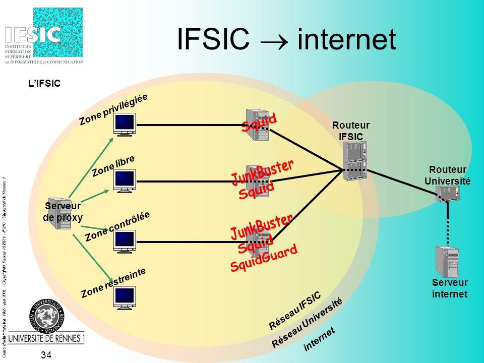 Cours d administration Web - juin 2001 - Copyright© Pascal AUBRY - IFSIC - Université de Rennes 1 33 Routeur IFSIC IFSIC internet Serveur de proxy Réseau IFSIC Serveur internet Réseau Université Routeur Université Zone privilégiée Zone libre Zone contrôlée Zone restreinte internet LIFSIC