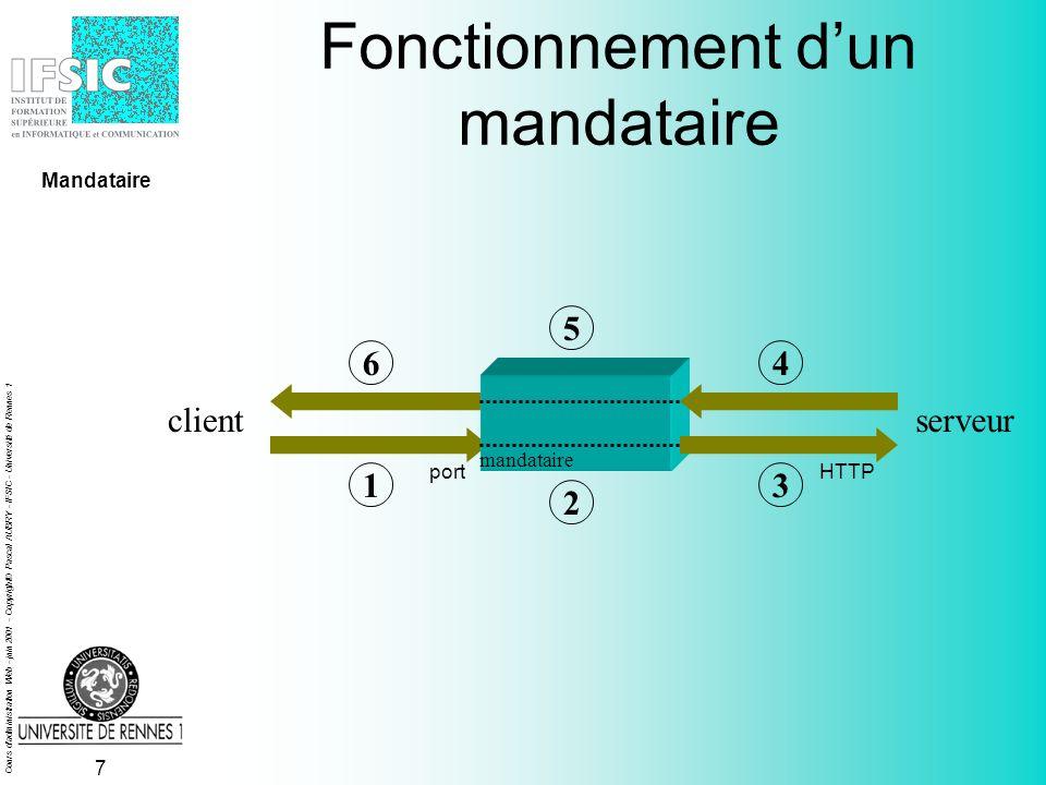 Cours d administration Web - juin 2001 - Copyright© Pascal AUBRY - IFSIC - Université de Rennes 1 6 Un mandataire, pourquoi faire .
