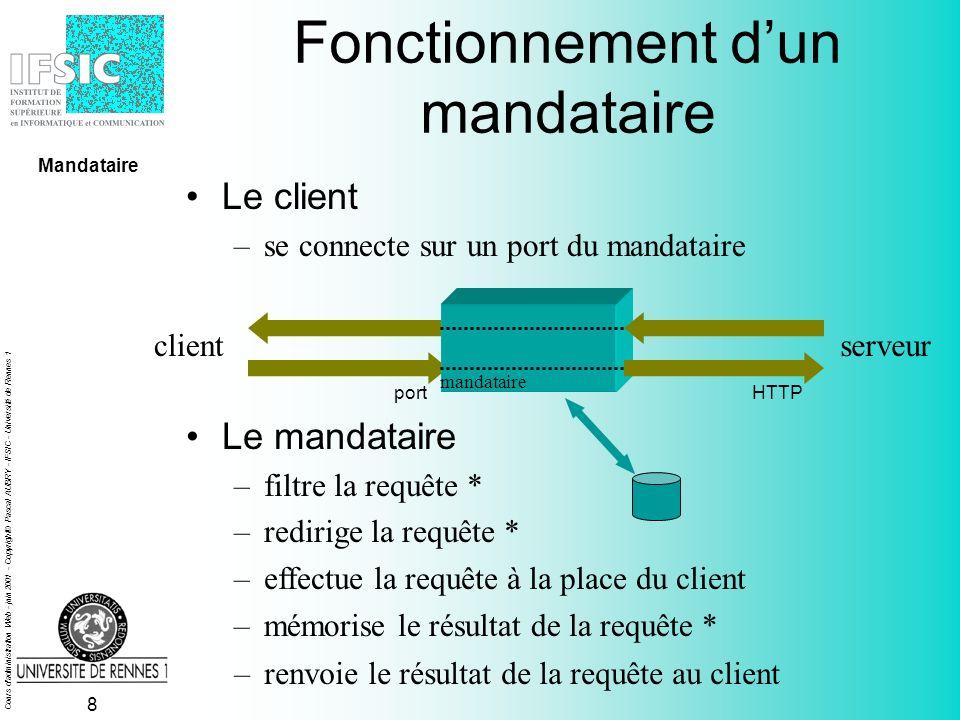 Cours d administration Web - juin 2001 - Copyright© Pascal AUBRY - IFSIC - Université de Rennes 1 7 Fonctionnement dun mandataire port clientserveur mandataire HTTP Mandataire 13 46 2 5
