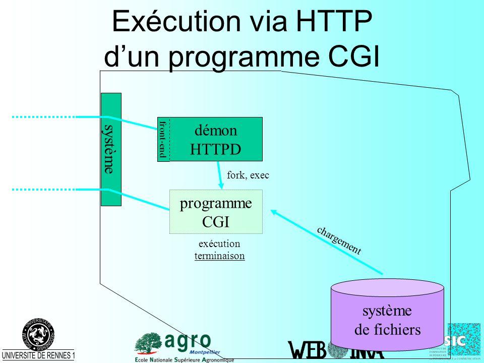 programme CGI fork, exec Exécution via HTTP dun programme CGI système de fichiers démon HTTPD front-end chargement exécution terminaison