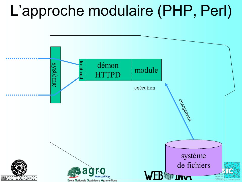 Lapproche modulaire (PHP, Perl) système de fichiers démon HTTPD front-end chargement module exécution