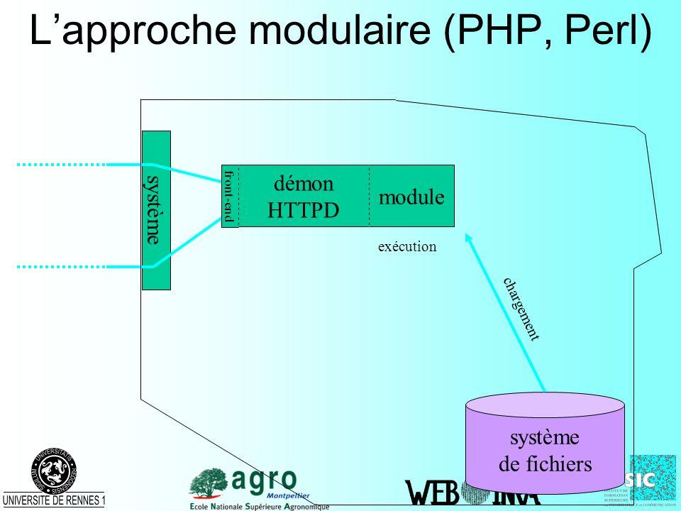 Lapproche modulaire (PHP, Perl) système de fichiers démon HTTPD front-end module exécution chargement