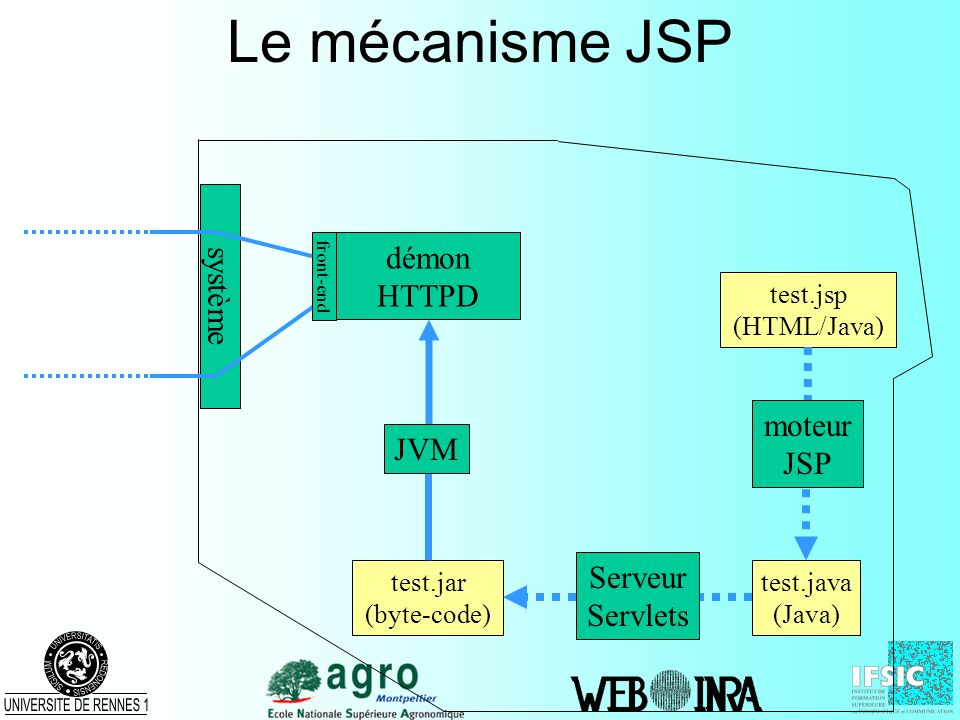 Le mécanisme JSP test.java (Java) test.jar (byte-code) système démon HTTPD front-end test.jsp (HTML/Java) Serveur Servlets JVM moteur JSP