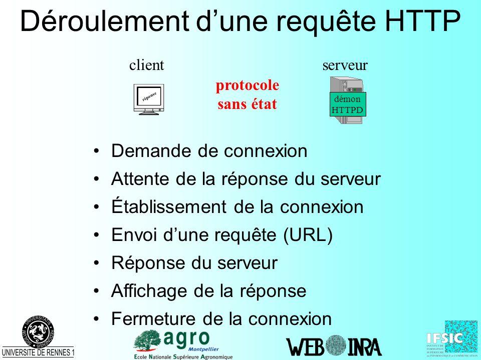 Déroulement dune requête HTTP Envoi dune requête (URL) clientserveur démon HTTPD Attente de la réponse du serveur Établissement de la connexion Répons