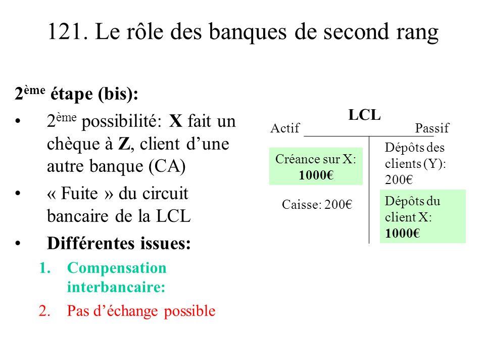 121. Le rôle des banques de second rang 2 ème étape (bis): 2 ème possibilité: X fait un chèque à Z, client dune autre banque (CA) « Fuite » du circuit