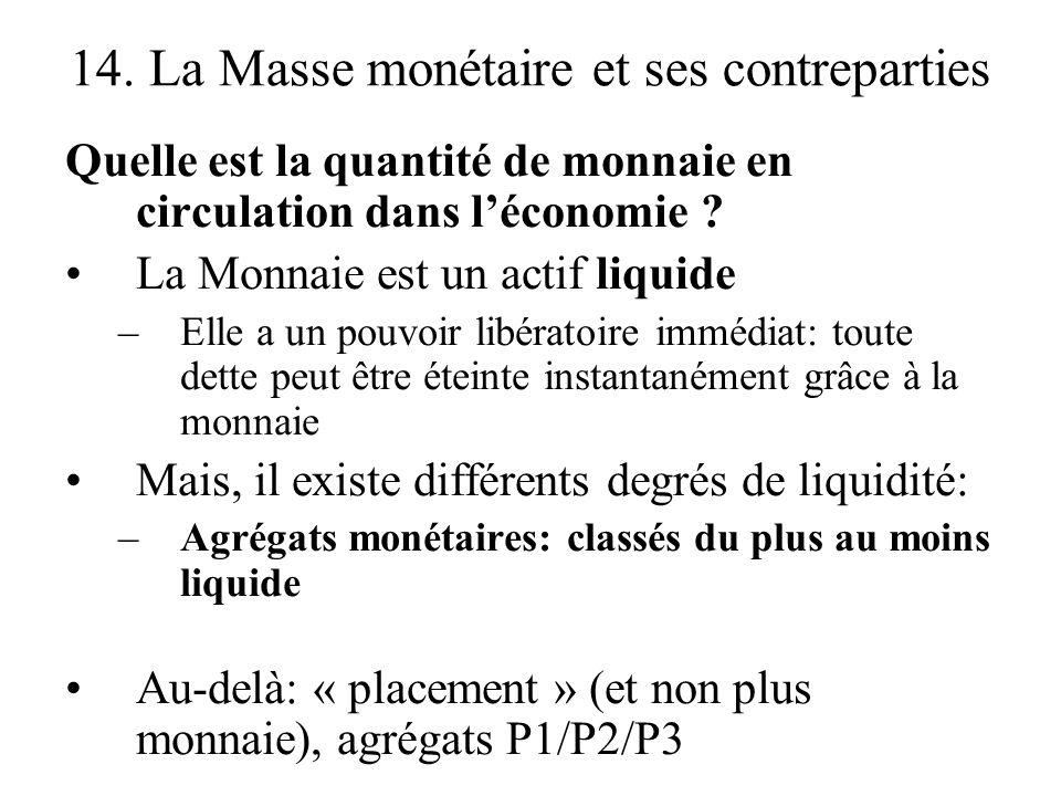 14. La Masse monétaire et ses contreparties Quelle est la quantité de monnaie en circulation dans léconomie ? La Monnaie est un actif liquide –Elle a
