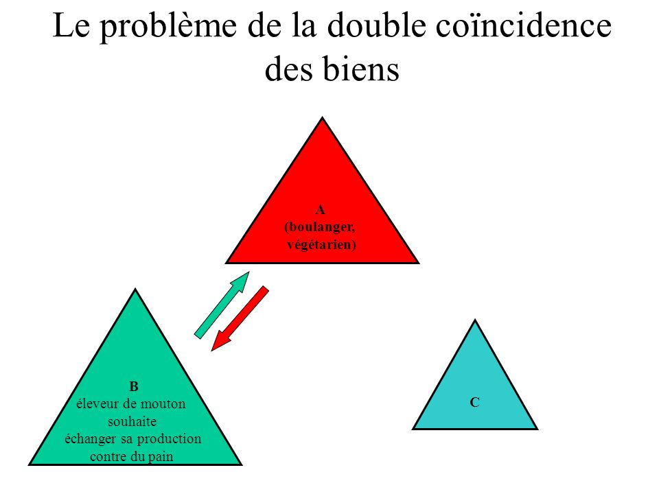 Le problème de la double coïncidence des biens B éleveur de mouton souhaite échanger sa production contre du pain A (boulanger, végétarien) C