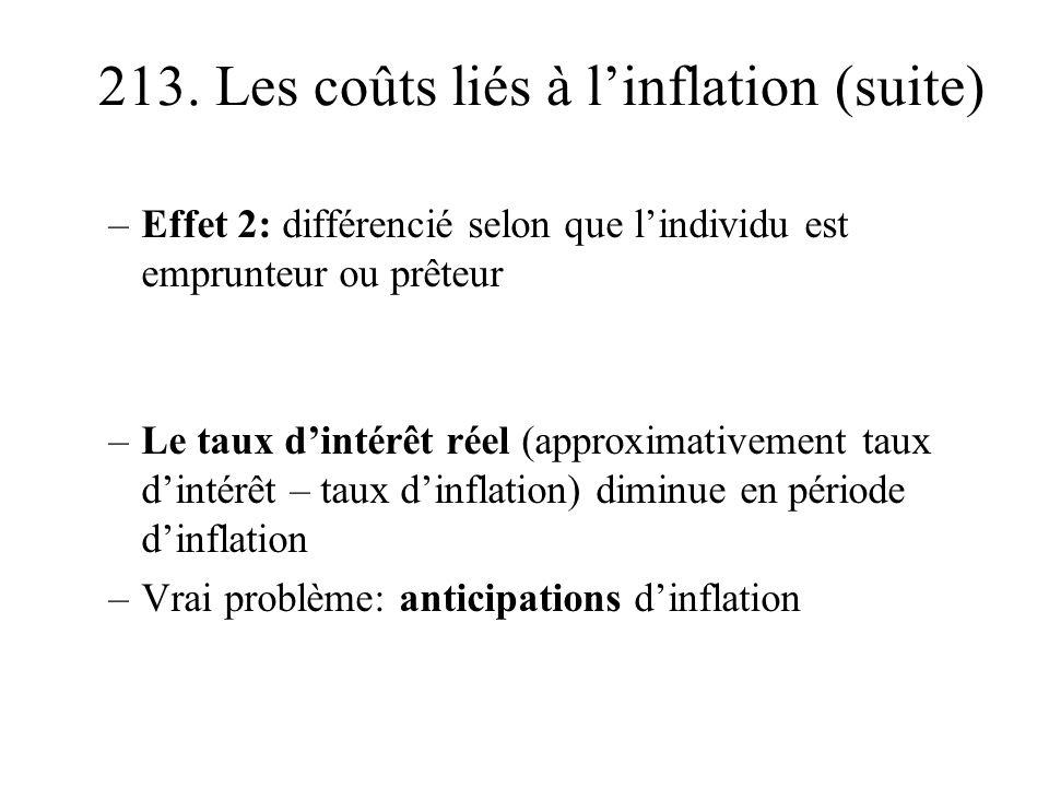 213. Les coûts liés à linflation (suite) –Effet 2: différencié selon que lindividu est emprunteur ou prêteur –Le taux dintérêt réel (approximativement