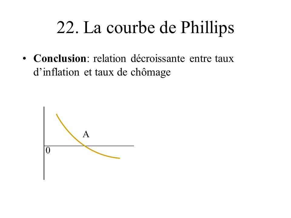 22. La courbe de Phillips Conclusion: relation décroissante entre taux dinflation et taux de chômage A 0