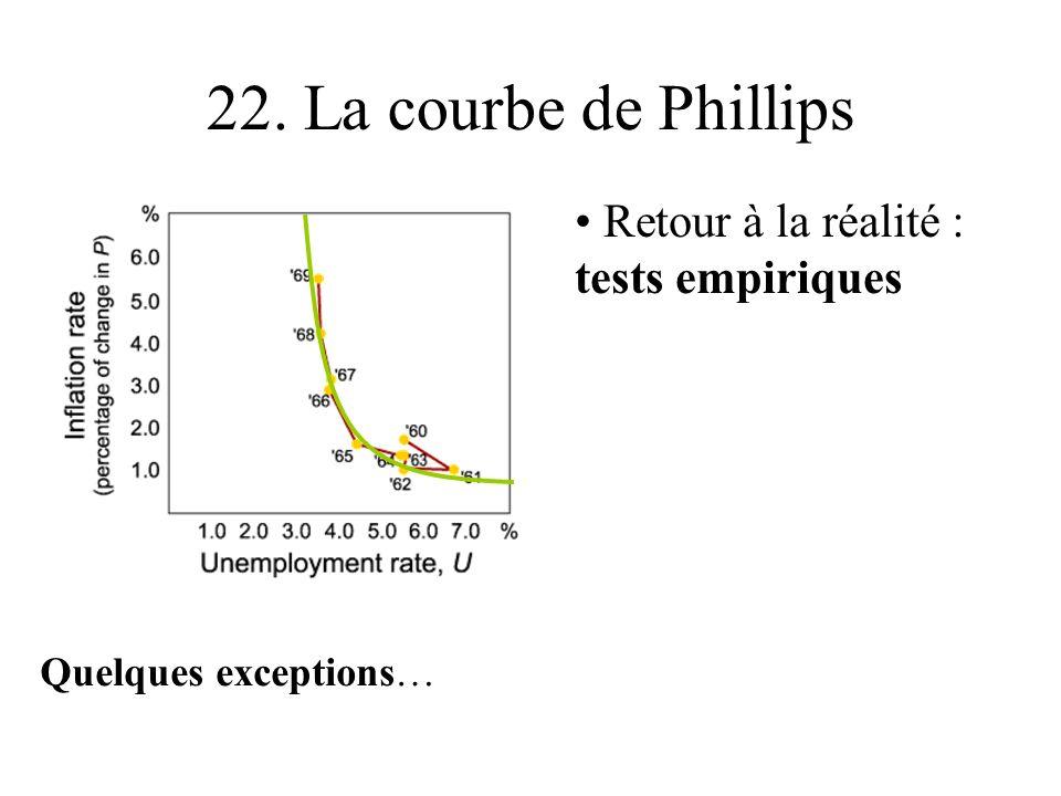 22. La courbe de Phillips Retour à la réalité : tests empiriques Quelques exceptions…
