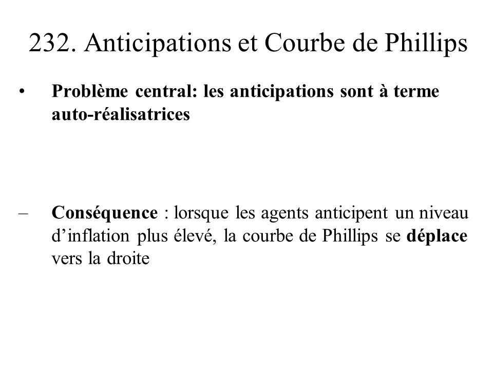 232. Anticipations et Courbe de Phillips Problème central: les anticipations sont à terme auto-réalisatrices –Conséquence : lorsque les agents anticip