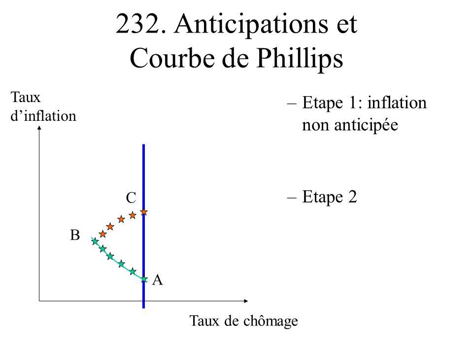 232. Anticipations et Courbe de Phillips –Etape 1: inflation non anticipée –Etape 2 Taux de chômage Taux dinflation A B C
