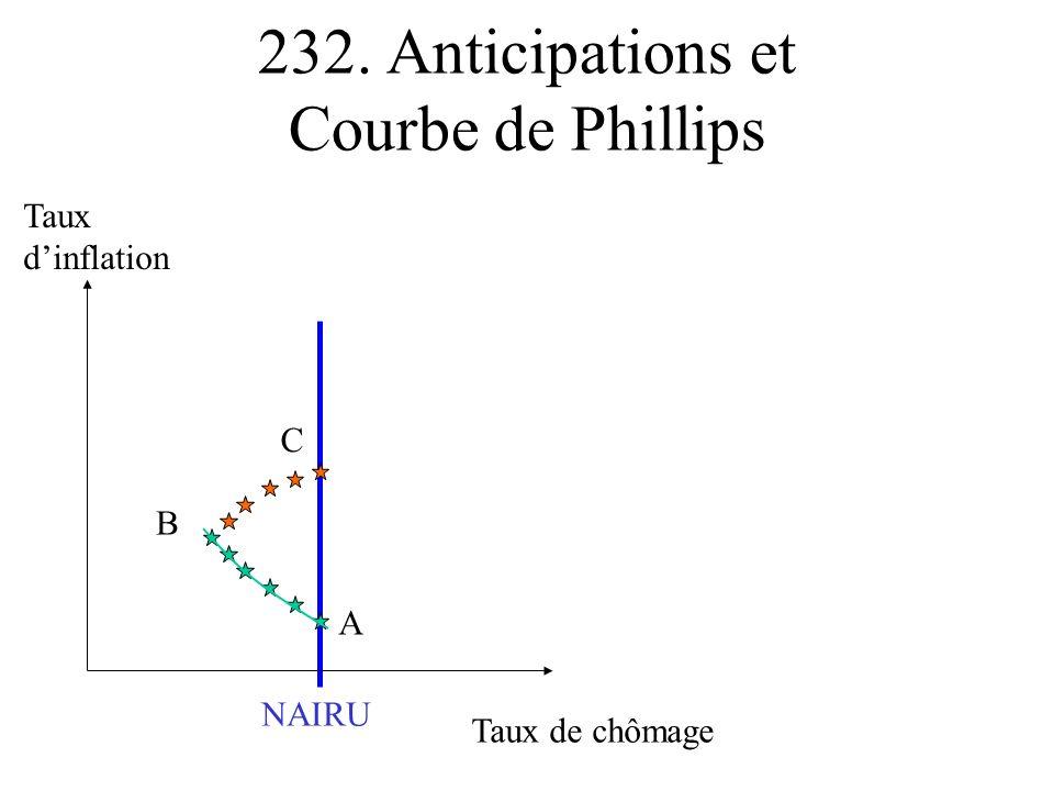 232. Anticipations et Courbe de Phillips Taux de chômage Taux dinflation A B C NAIRU