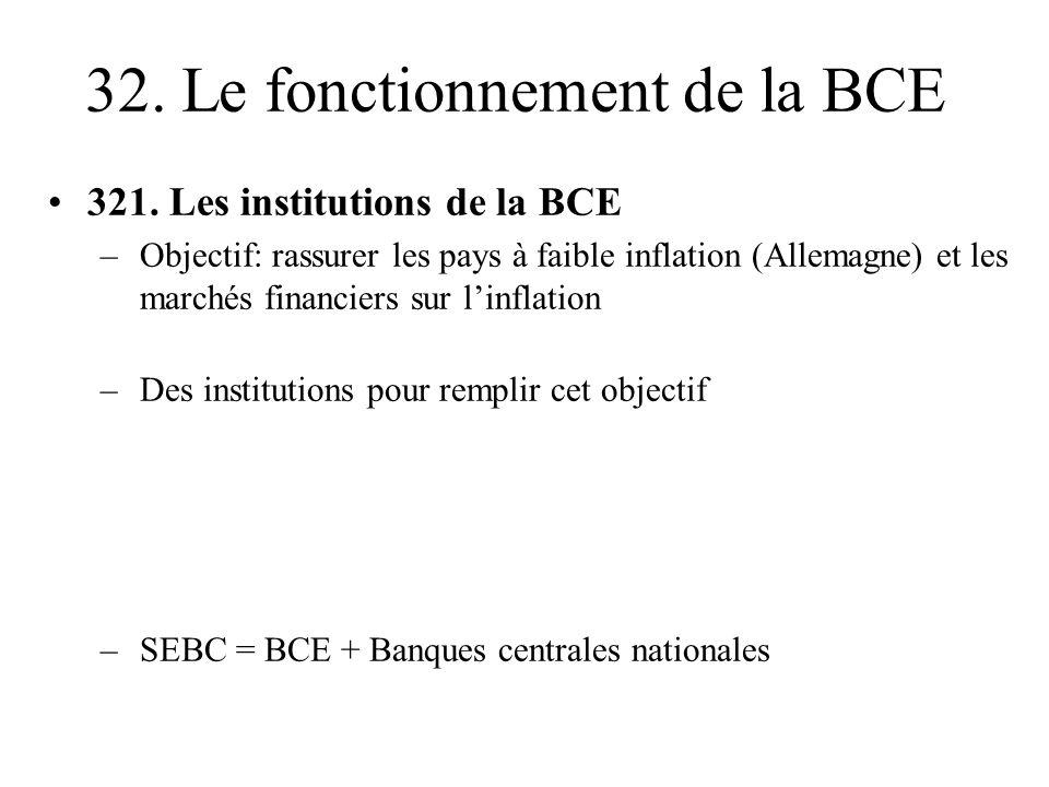 32. Le fonctionnement de la BCE 321. Les institutions de la BCE –Objectif: rassurer les pays à faible inflation (Allemagne) et les marchés financiers