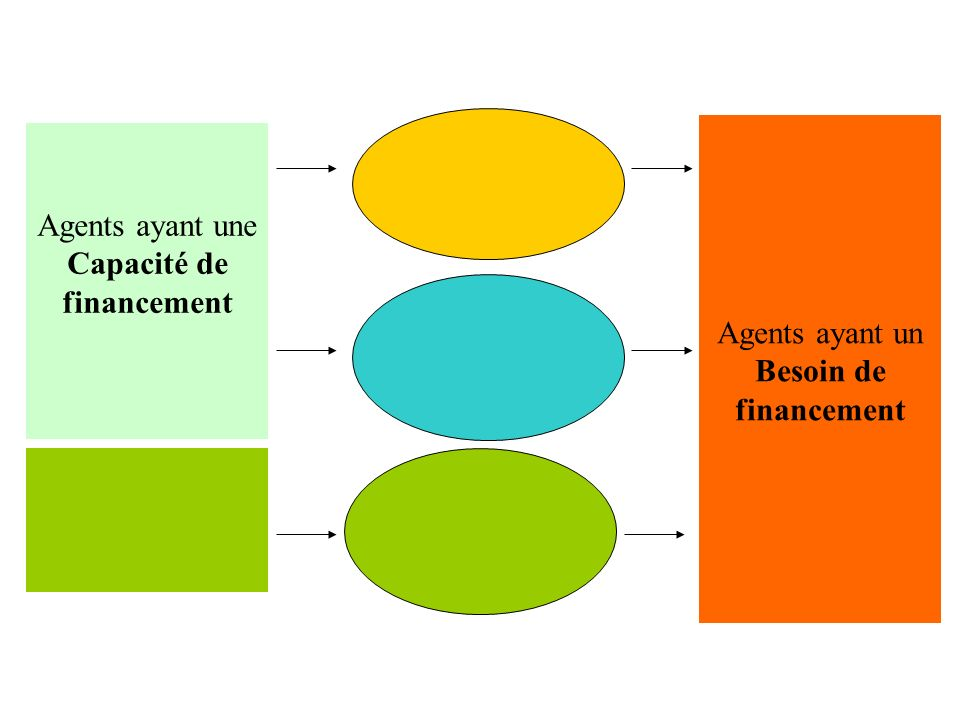 Agents ayant une Capacité de financement Agents ayant un Besoin de financement