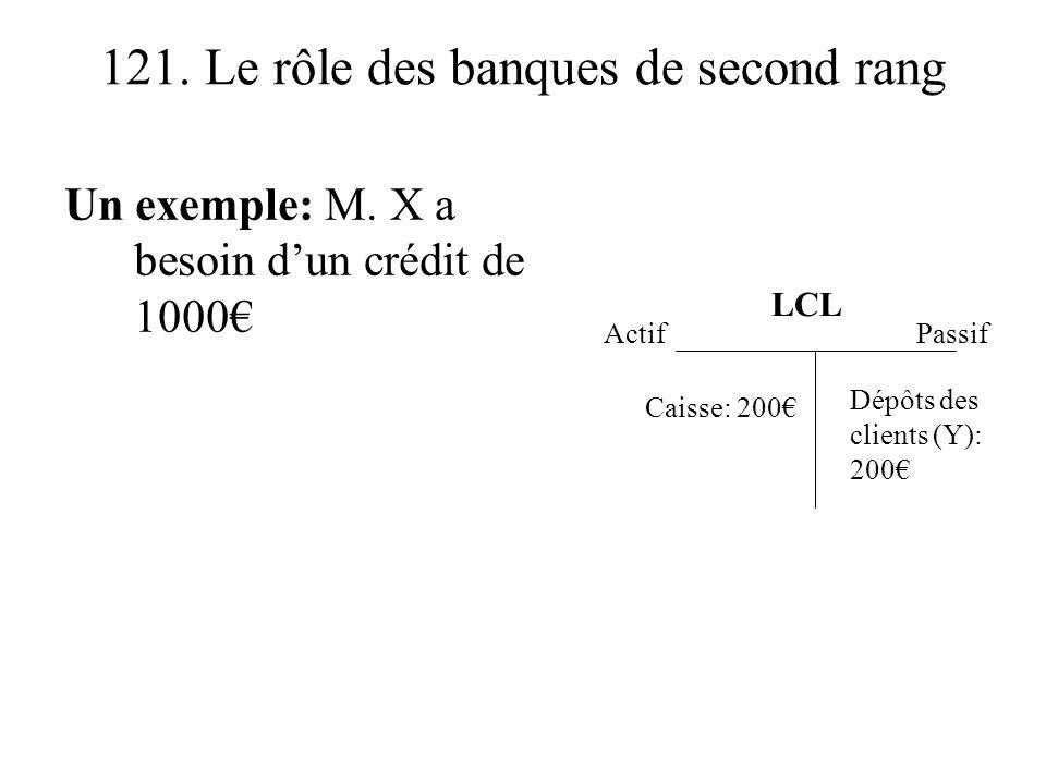 121. Le rôle des banques de second rang Un exemple: M. X a besoin dun crédit de 1000 ActifPassif LCL Dépôts des clients (Y): 200 Caisse: 200