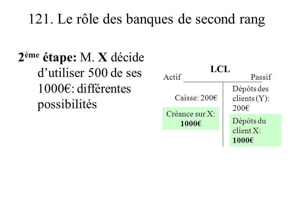 121. Le rôle des banques de second rang 2 ème étape: M. X décide dutiliser 500 de ses 1000: différentes possibilités Actif Dépôts des clients (Y): 200
