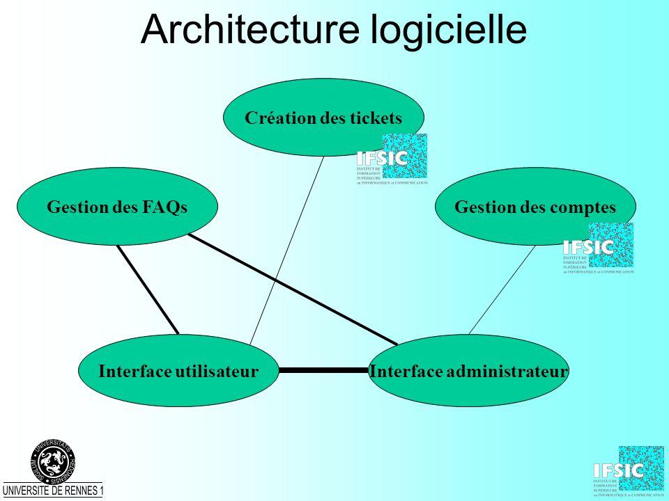 Architecture logicielle Interface utilisateur Gestion des comptes Création des tickets Gestion des FAQs Interface administrateur