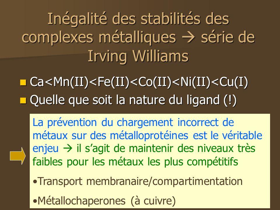 Inégalité des stabilités des complexes métalliques série de Irving Williams Ca<Mn(II)<Fe(II)<Co(II)<Ni(II)<Cu(I) Ca<Mn(II)<Fe(II)<Co(II)<Ni(II)<Cu(I) Quelle que soit la nature du ligand (!) Quelle que soit la nature du ligand (!) La prévention du chargement incorrect de métaux sur des métalloprotéines est le véritable enjeu il sagit de maintenir des niveaux très faibles pour les métaux les plus compétitifs Transport membranaire/compartimentation Métallochaperones (à cuivre)