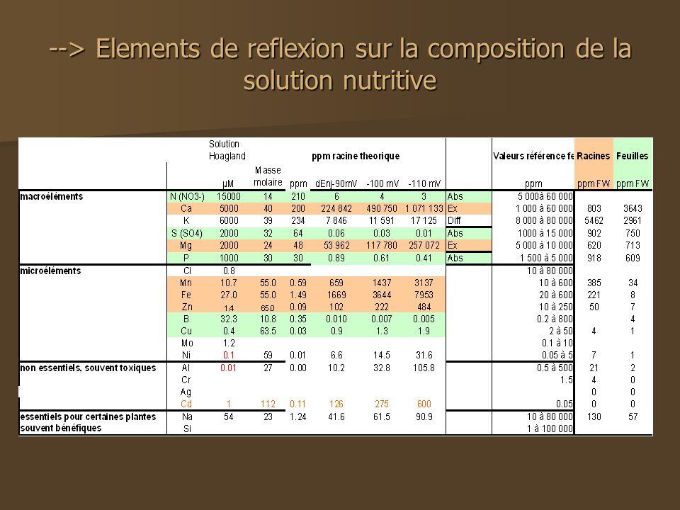 --> Elements de reflexion sur la composition de la solution nutritive