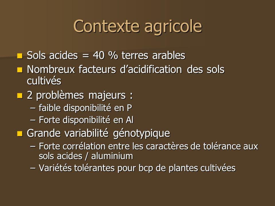 Contexte agricole Sols acides = 40 % terres arables Sols acides = 40 % terres arables Nombreux facteurs dacidification des sols cultivés Nombreux fact