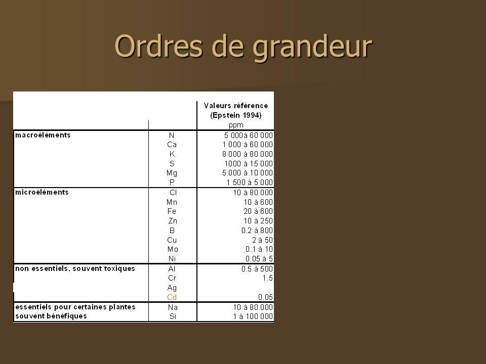 Ordres de grandeur