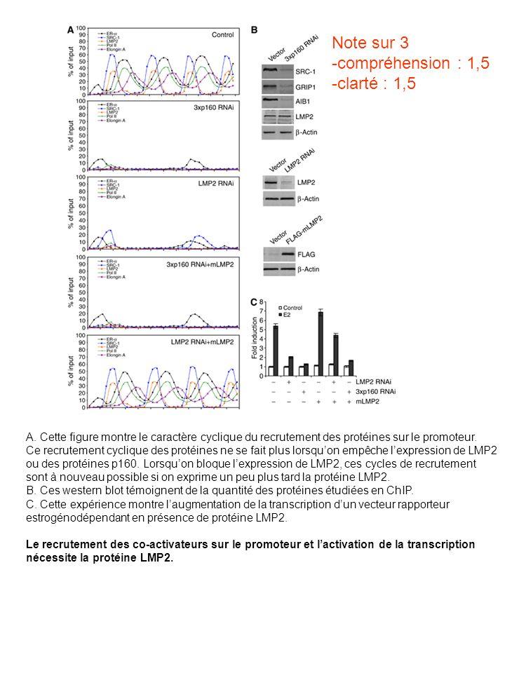 Note sur 3 -compréhension : 1,5 -clarté : 1,5 A. Cette figure montre le caractère cyclique du recrutement des protéines sur le promoteur. Ce recruteme