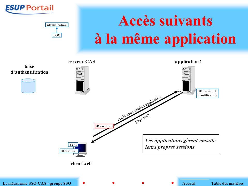 Accès suivants à la même application serveur CAS client web application 1 base dauthentification TGC ID session 1 identification page web accès avec s