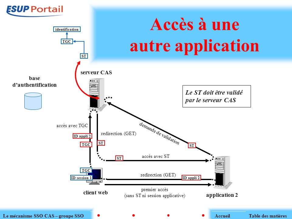 Accès à une autre application serveur CAS client web application 2 base dauthentification premier accès (sans ST ni session applicative) redirection (