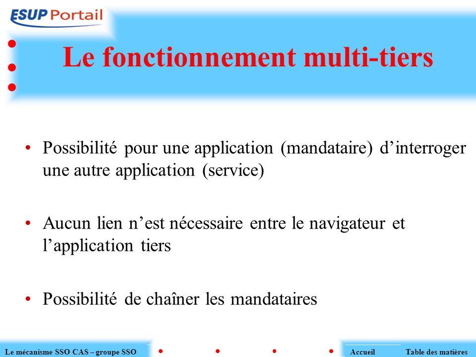 Le fonctionnement multi-tiers Possibilité pour une application (mandataire) dinterroger une autre application (service) Aucun lien nest nécessaire ent
