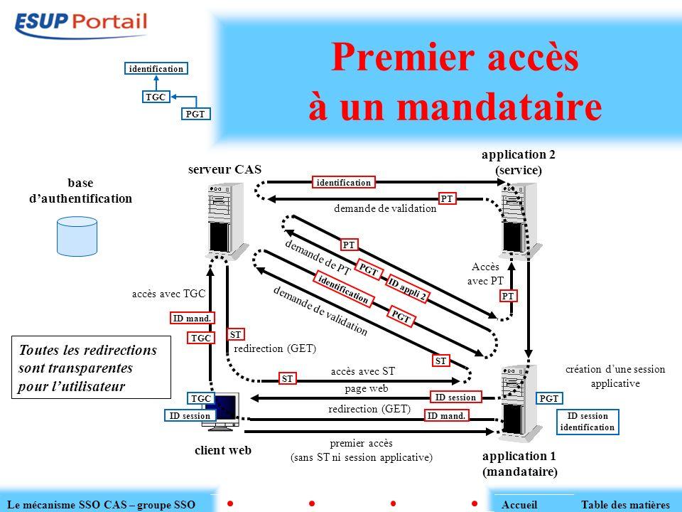 Premier accès à un mandataire serveur CAS client web application 1 (mandataire) base dauthentification premier accès (sans ST ni session applicative)
